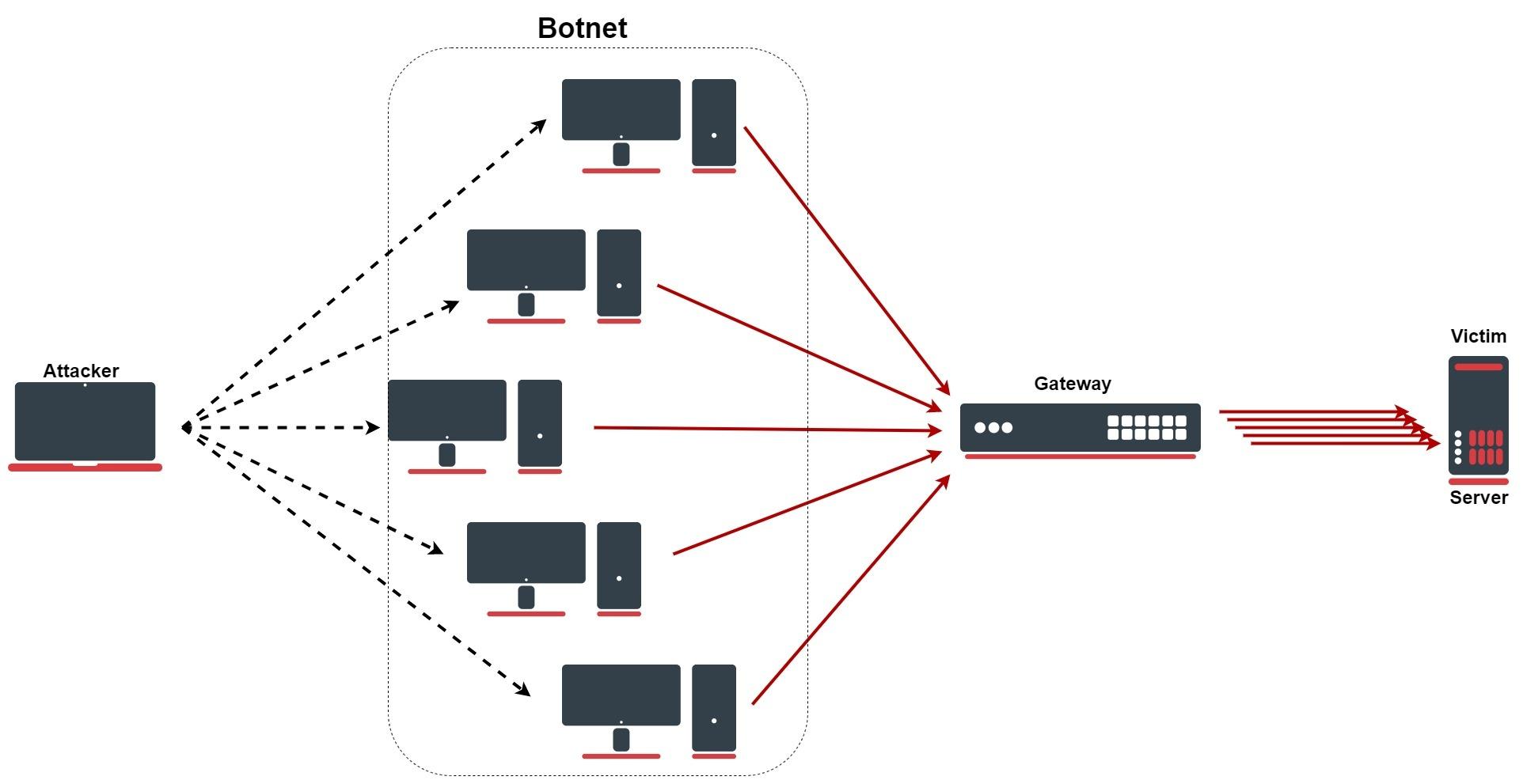 SYN/DoS/DDoS Protection - RouterOS - MikroTik Documentation